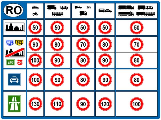 speed limit card